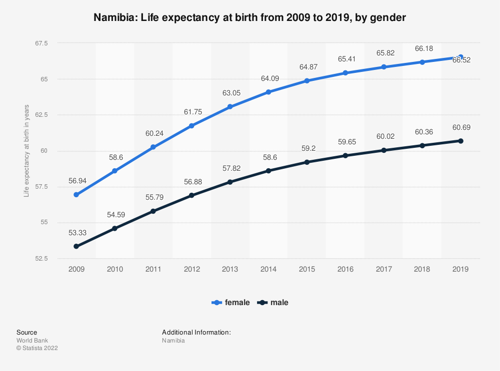 Statistic: Namibia: Life expectancy at birth from 2007 to 2017, by gender | Statista