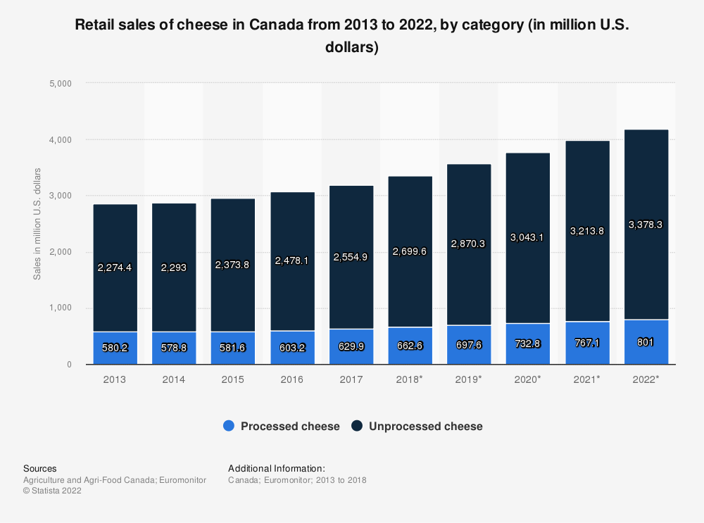 Statistic: Retail sales of cheese in Canada from 2013 to 2022, by category (in million U.S. dollars) | Statista