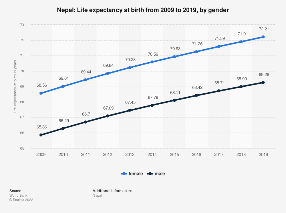 Statistic: Nepal: Life expectancy at birth from 2007 to 2017, by gender | Statista