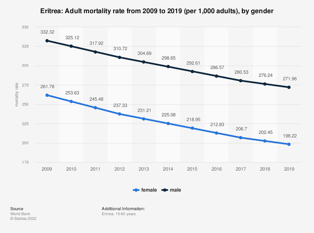 Statistic: Eritrea: Adult mortality rate from 2006 to 2016 (per 1,000 adults), by gender | Statista