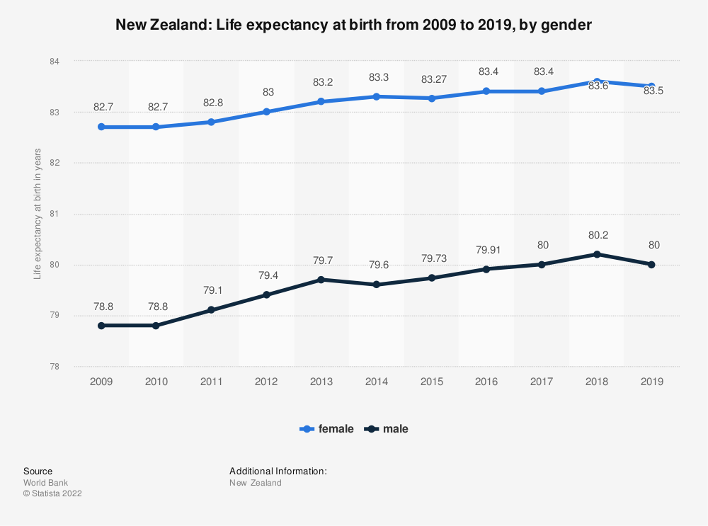 Statistic: New Zealand: Life expectancy at birth from 2008 to 2018, by gender | Statista
