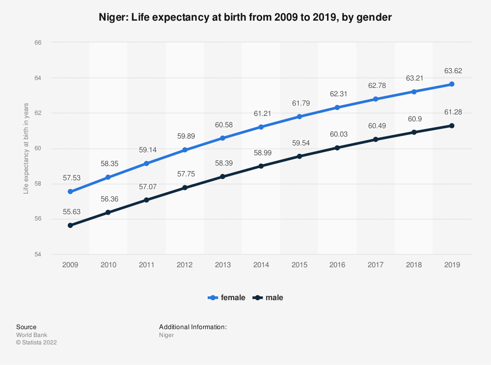 Statistic: Niger: Life expectancy at birth from 2007 to 2017, by gender | Statista