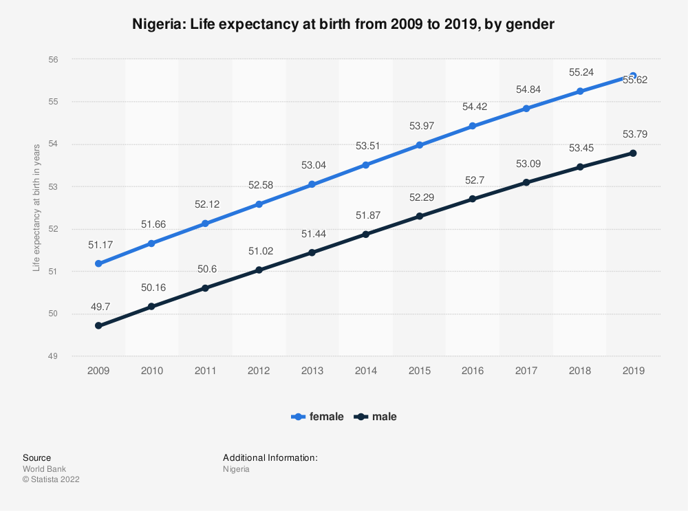 Statistic: Nigeria: Life expectancy at birth from 2007 to 2017, by gender | Statista
