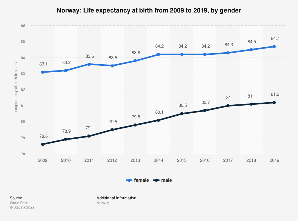 Statistic: Norway: Life expectancy at birth from 2007 to 2017, by gender | Statista