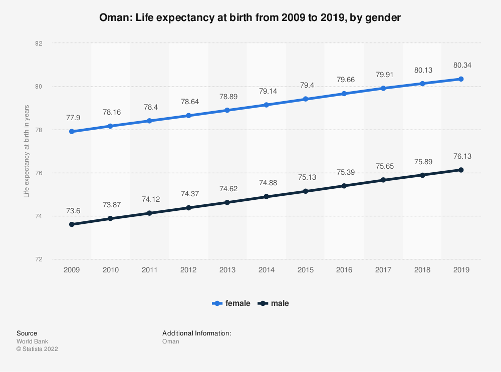 Statistic: Oman: Life expectancy at birth from 2006 to 2016, by gender | Statista