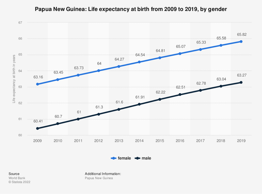 Statistic: Papua New Guinea: Life expectancy at birth from 2007 to 2017, by gender | Statista
