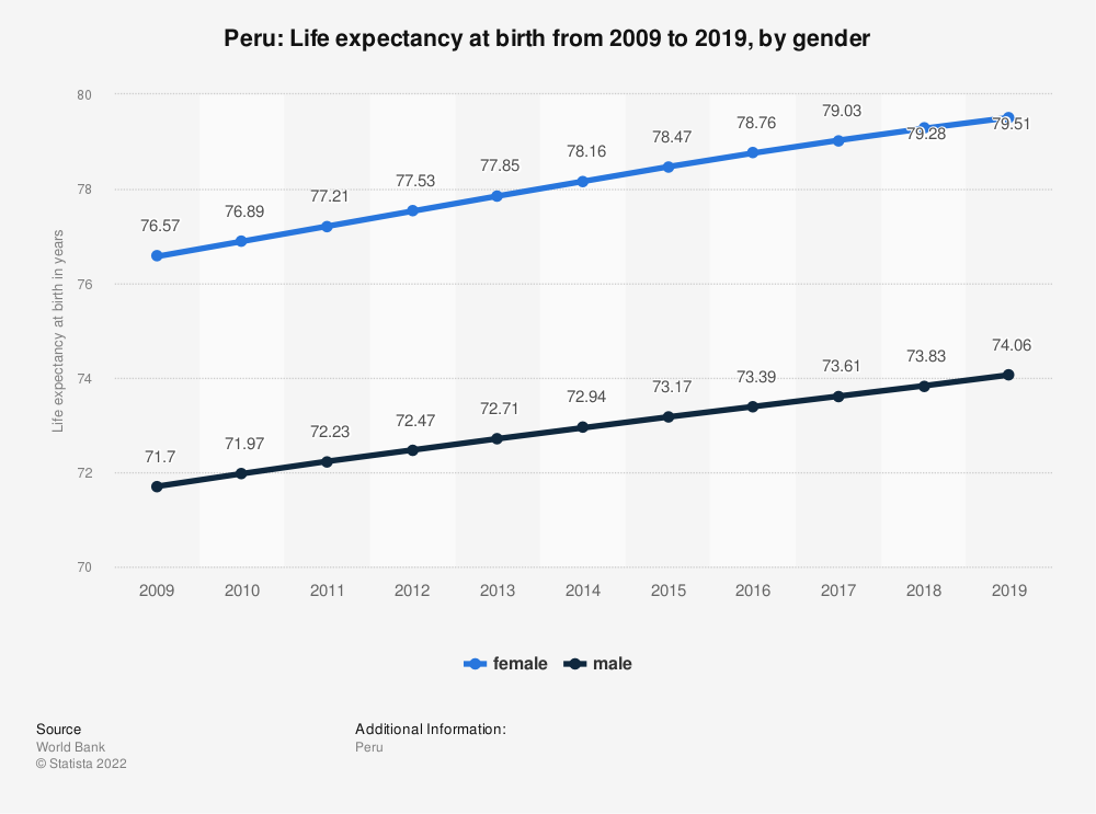 Statistic: Peru: Life expectancy at birth from 2007 to 2017, by gender | Statista