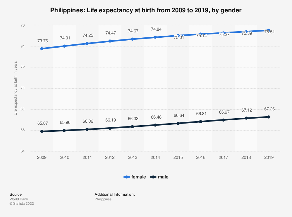 Statistic: Philippines: Life expectancy at birth from 2007 to 2017, by gender | Statista