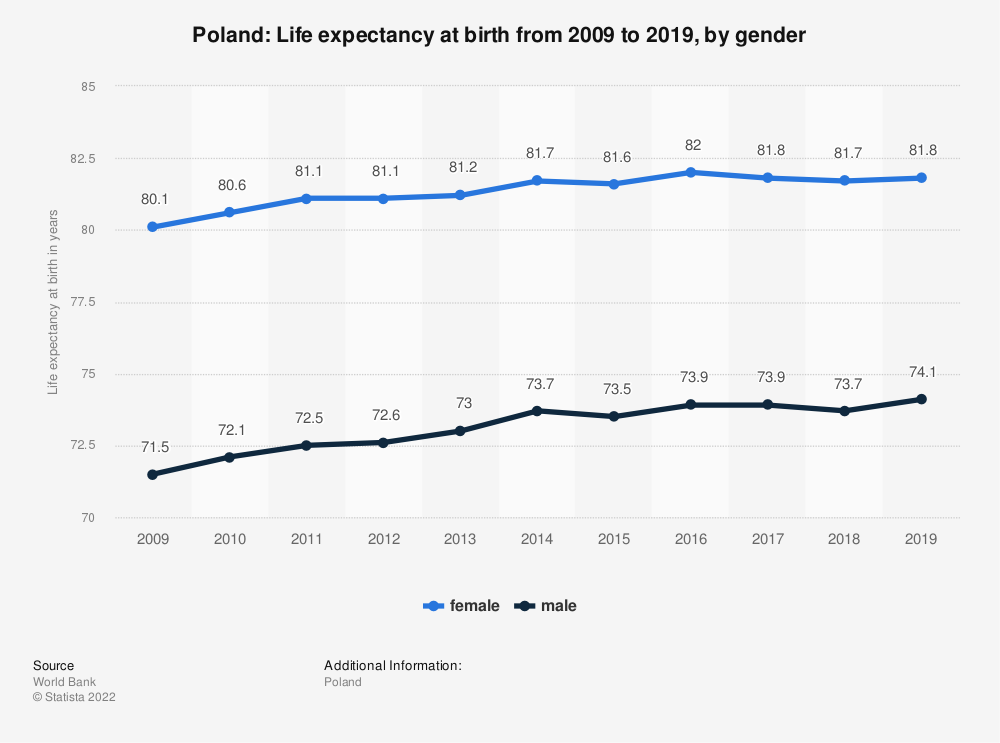 Statistic: Poland: Life expectancy at birth from 2007 to 2017, by gender | Statista
