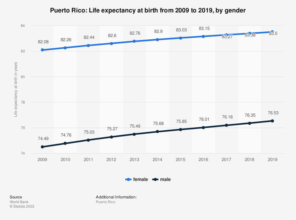Statistic: Puerto Rico: Life expectancy at birth from 2006 to 2016, by gender | Statista
