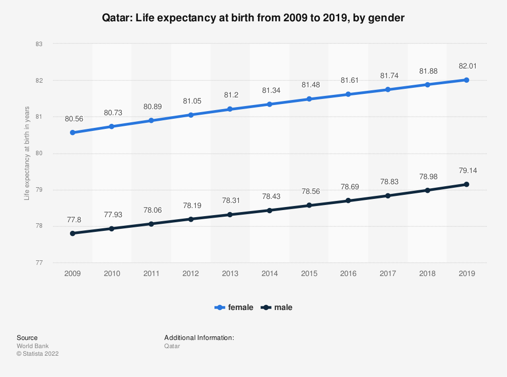Statistic: Qatar: Life expectancy at birth from 2006 to 2016, by gender | Statista