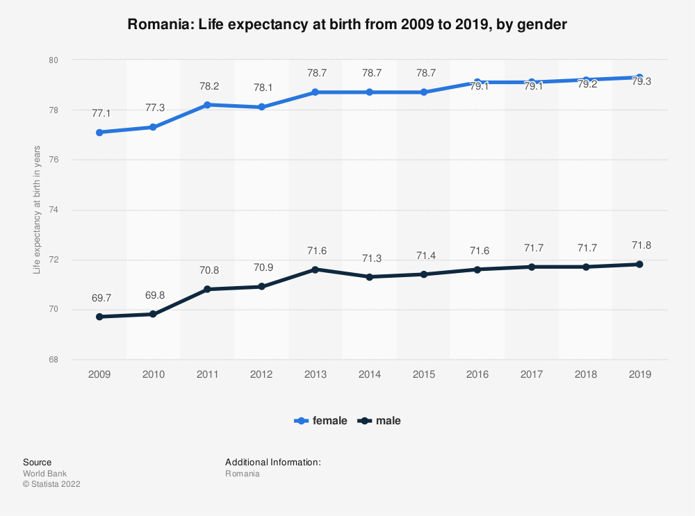 Statistic: Romania: Life expectancy at birth from 2007 to 2017, by gender | Statista