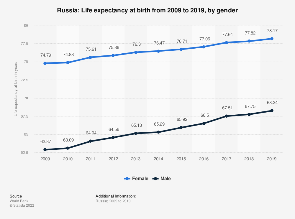 Statistic: Russia: Life expectancy at birth from 2006 to 2016, by gender | Statista