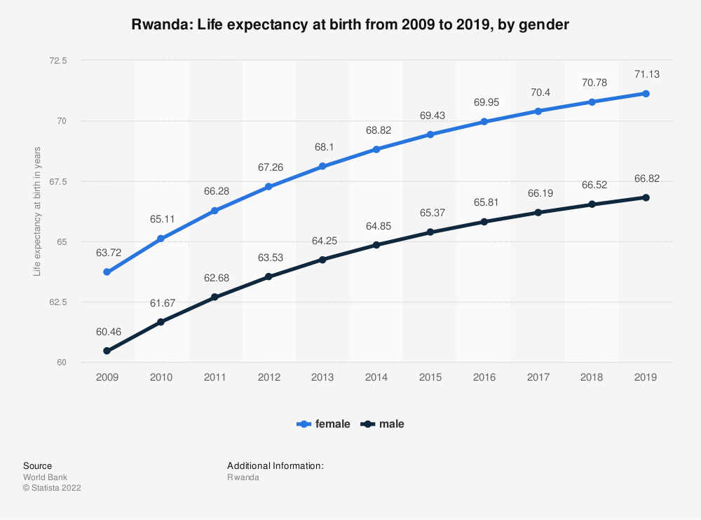 Statistic: Rwanda: Life expectancy at birth from 2008 to 2018, by gender | Statista