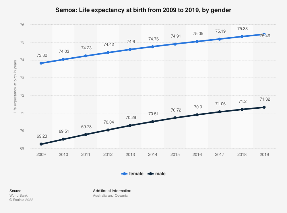 Statistic: Samoa: Life expectancy at birth from 2007 to 2017, by gender | Statista