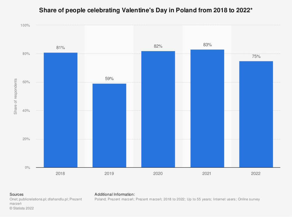 Statistic: Share of people celebrating Valentine's Day in Poland from 2018 to 2021* | Statista