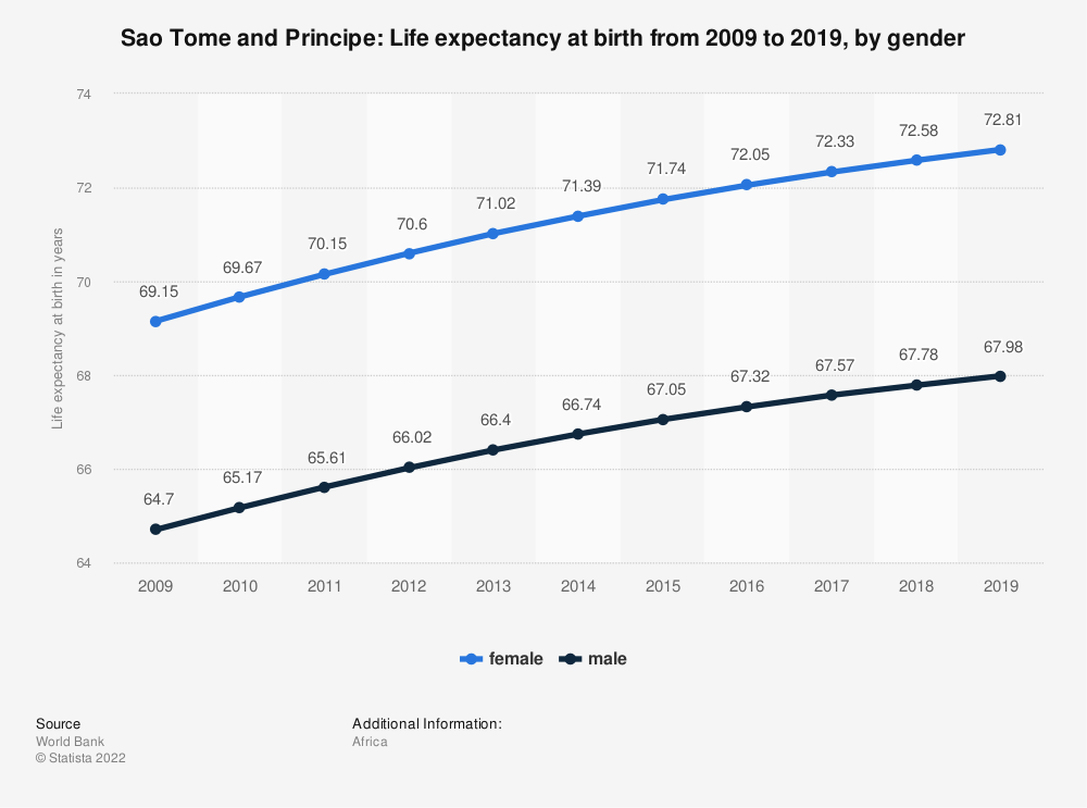 Statistic: Sao Tome and Principe: Life expectancy at birth from 2008 to 2018, by gender | Statista