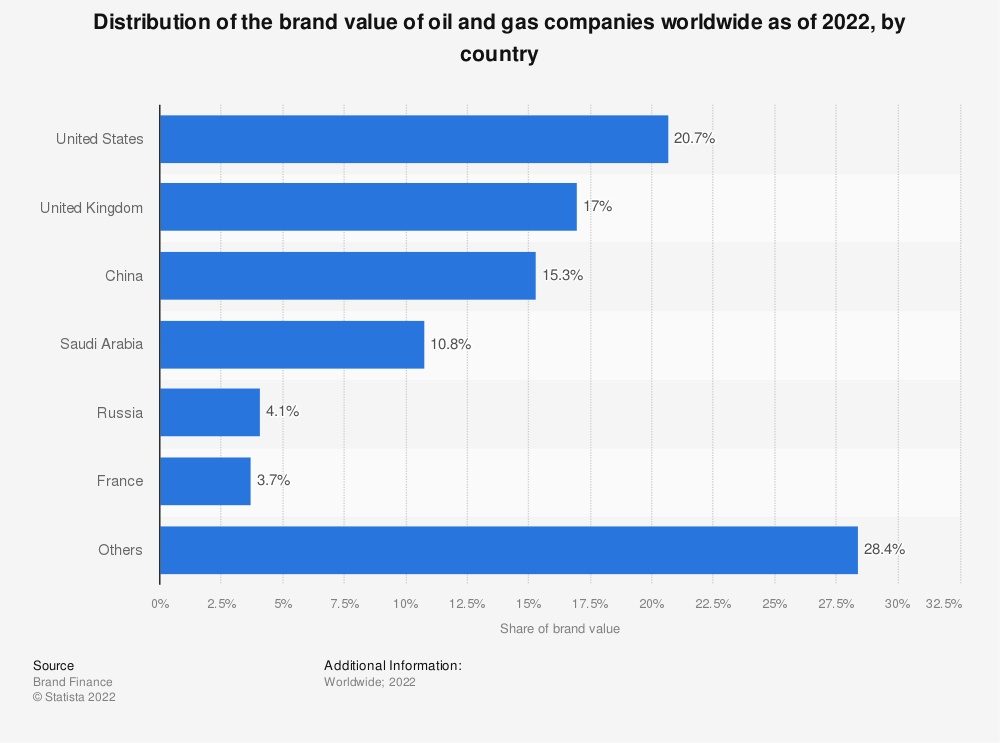 Statistic: Distribution of the brand value of oil and gas companies worldwide as of 2020, by country | Statista