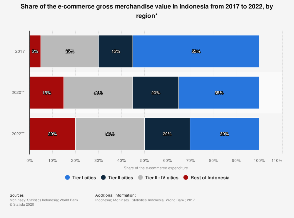 Statistic: Share of the e-commerce gross merchandise value in Indonesia from 2017 to 2022, by region* | Statista