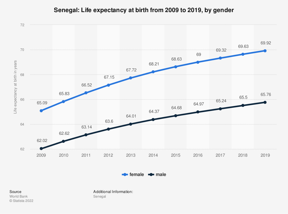 Statistic: Senegal: Life expectancy at birth from 2008 to 2018, by gender | Statista