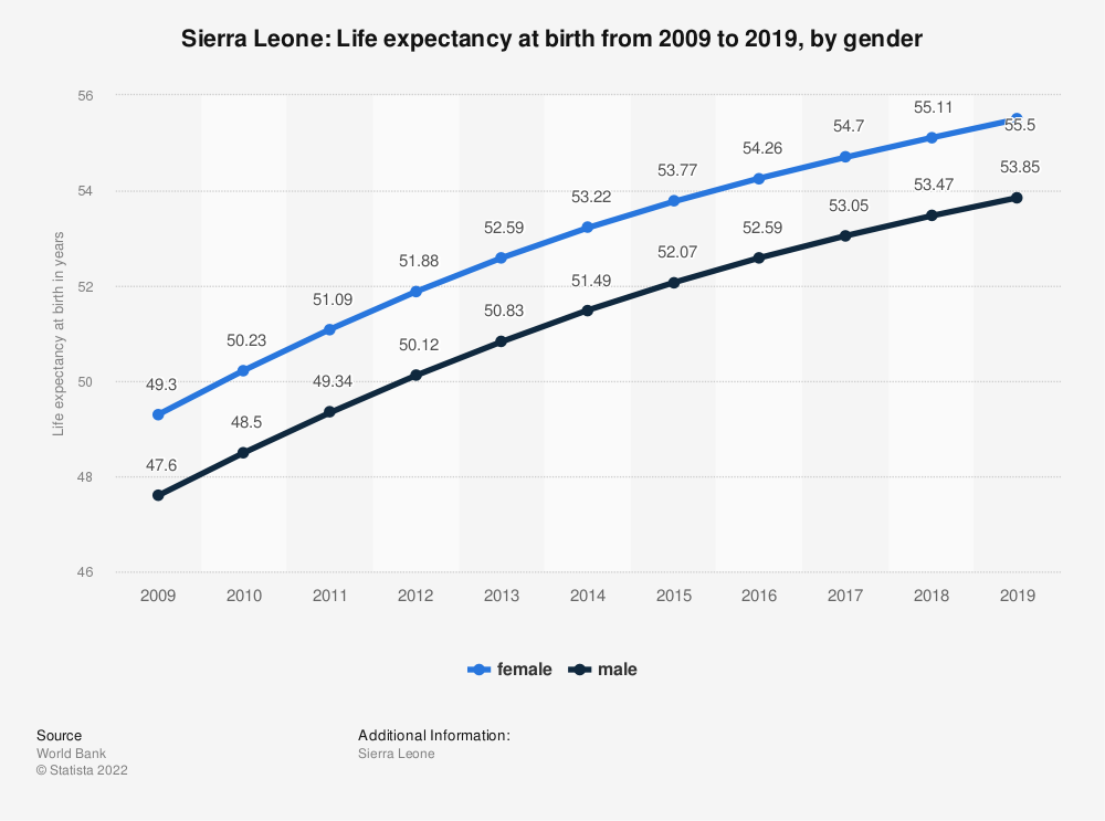 Statistic: Sierra Leone: Life expectancy at birth from 2007 to 2017, by gender | Statista