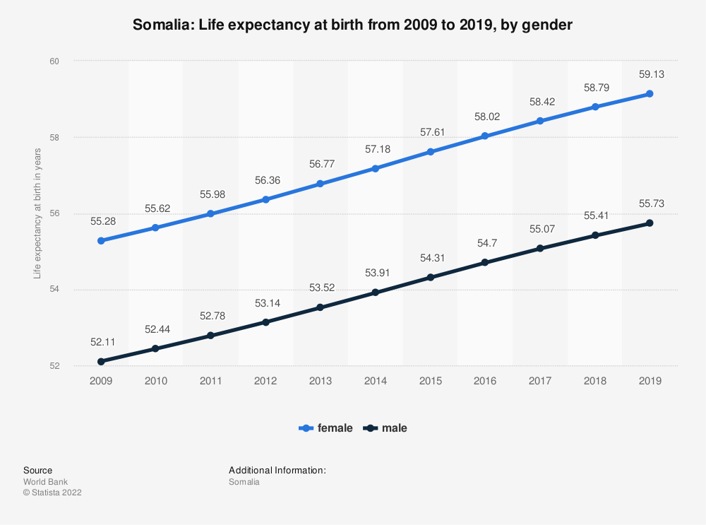 Statistic: Somalia: Life expectancy at birth from 2007 to 2017, by gender | Statista
