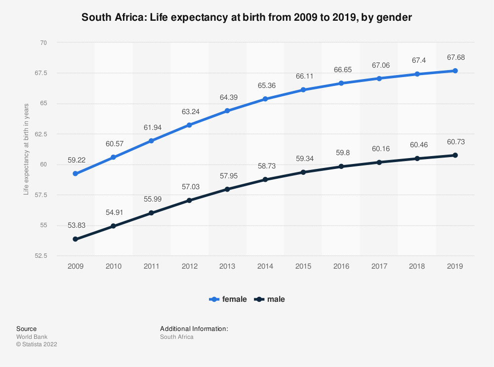Statistic: South Africa: Life expectancy at birth from 2007 to 2017, by gender   Statista
