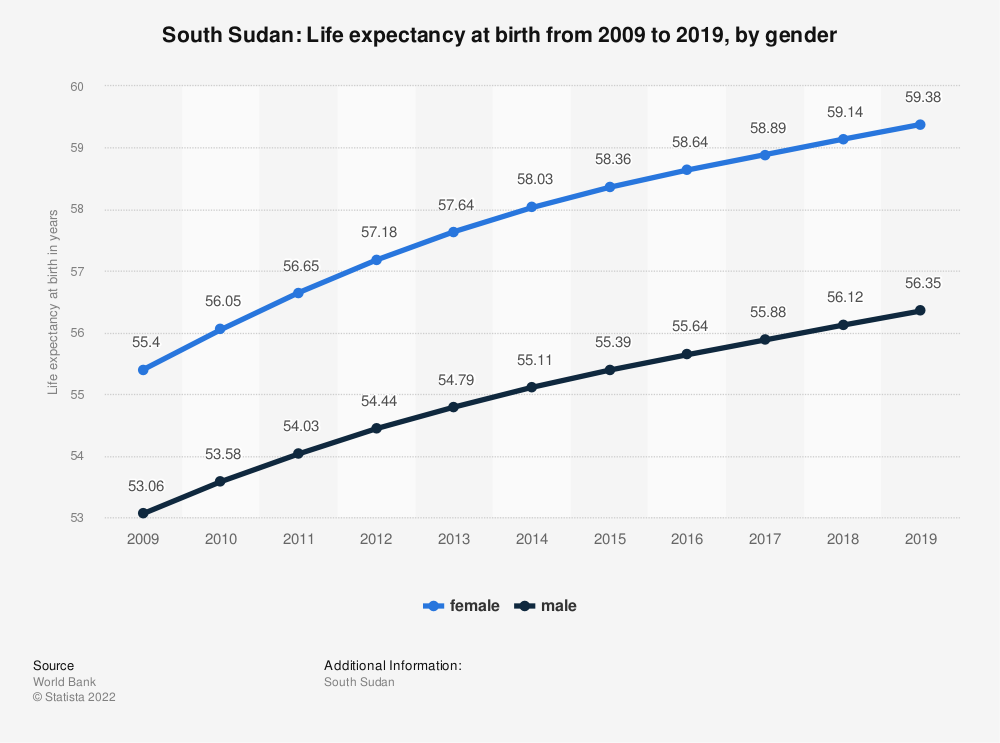 Statistic: South Sudan: Life expectancy at birth from 2008 to 2018, by gender | Statista
