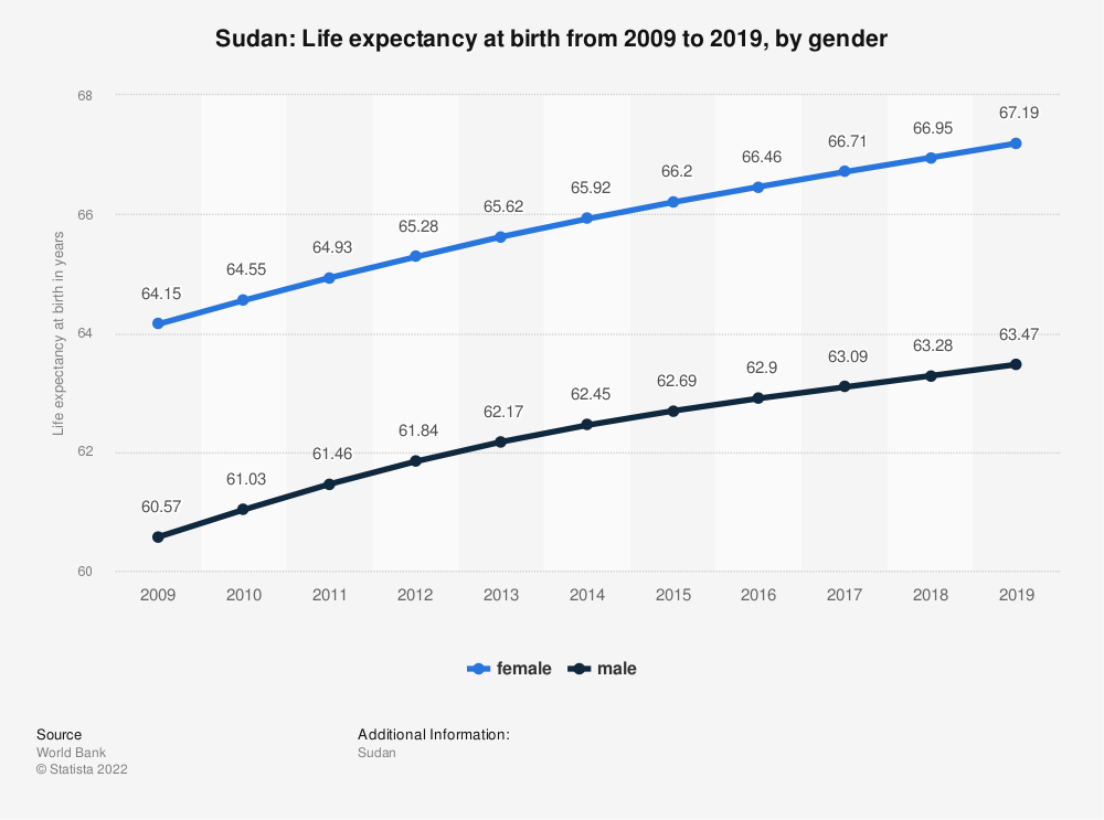 Statistic: Sudan: Life expectancy at birth from 2006 to 2016, by gender | Statista
