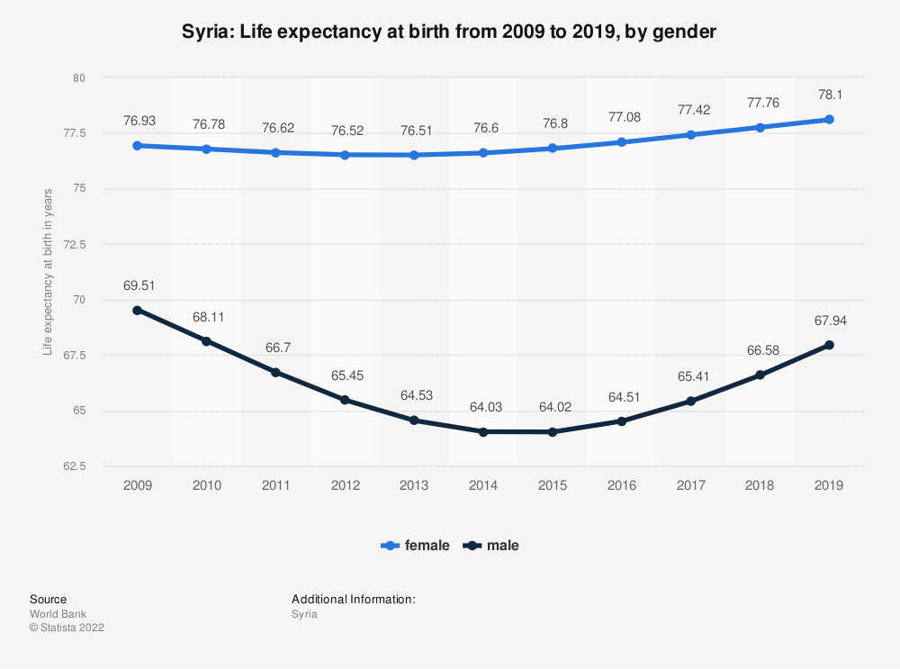 Statistic: Syria: Life expectancy at birth from 2006 to 2016, by gender | Statista
