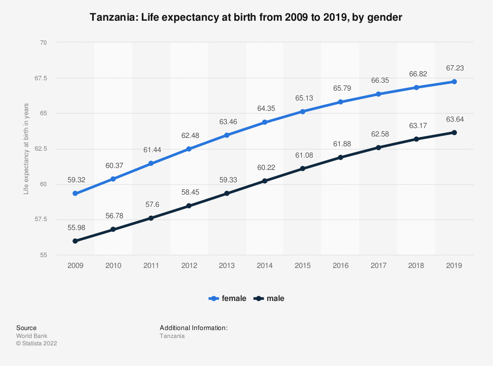 Statistic: Tanzania: Life expectancy at birth from 2008 to 2018, by gender | Statista