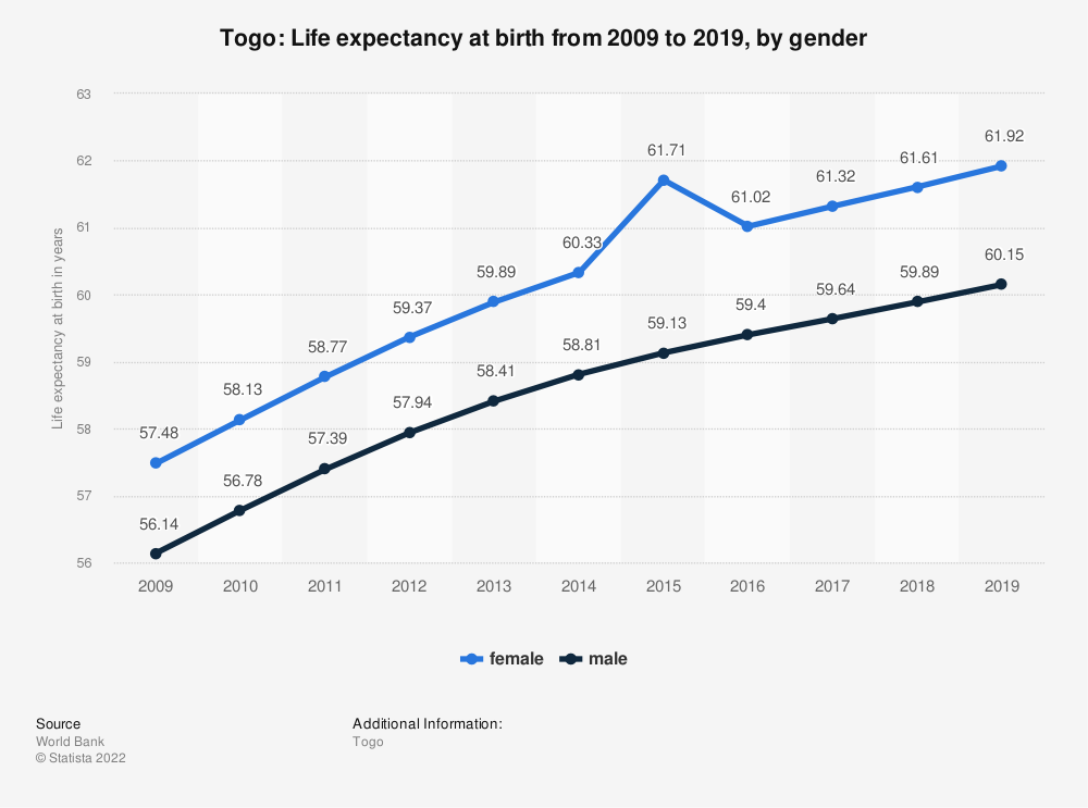 Statistic: Togo: Life expectancy at birth from 2008 to 2018, by gender | Statista