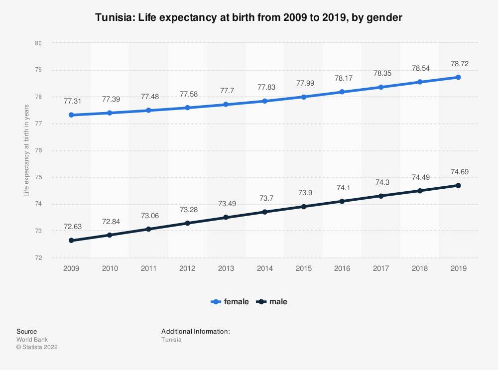 Statistic: Tunisia: Life expectancy at birth from 2007 to 2017, by gender | Statista