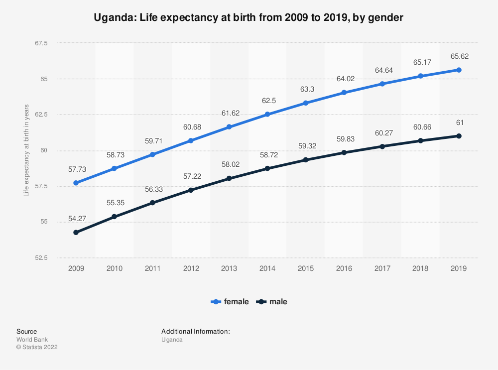 Statistic: Uganda: Life expectancy at birth from 2007 to 2017, by gender | Statista
