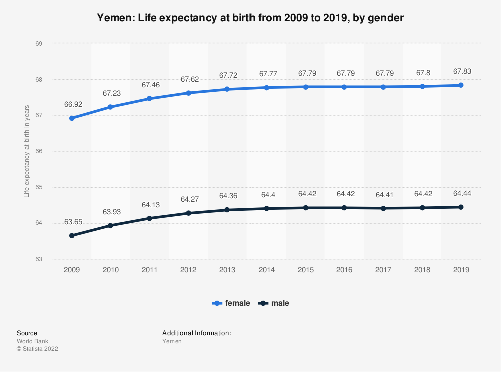 Statistic: Yemen: Life expectancy at birth from 2006 to 2016, by gender | Statista