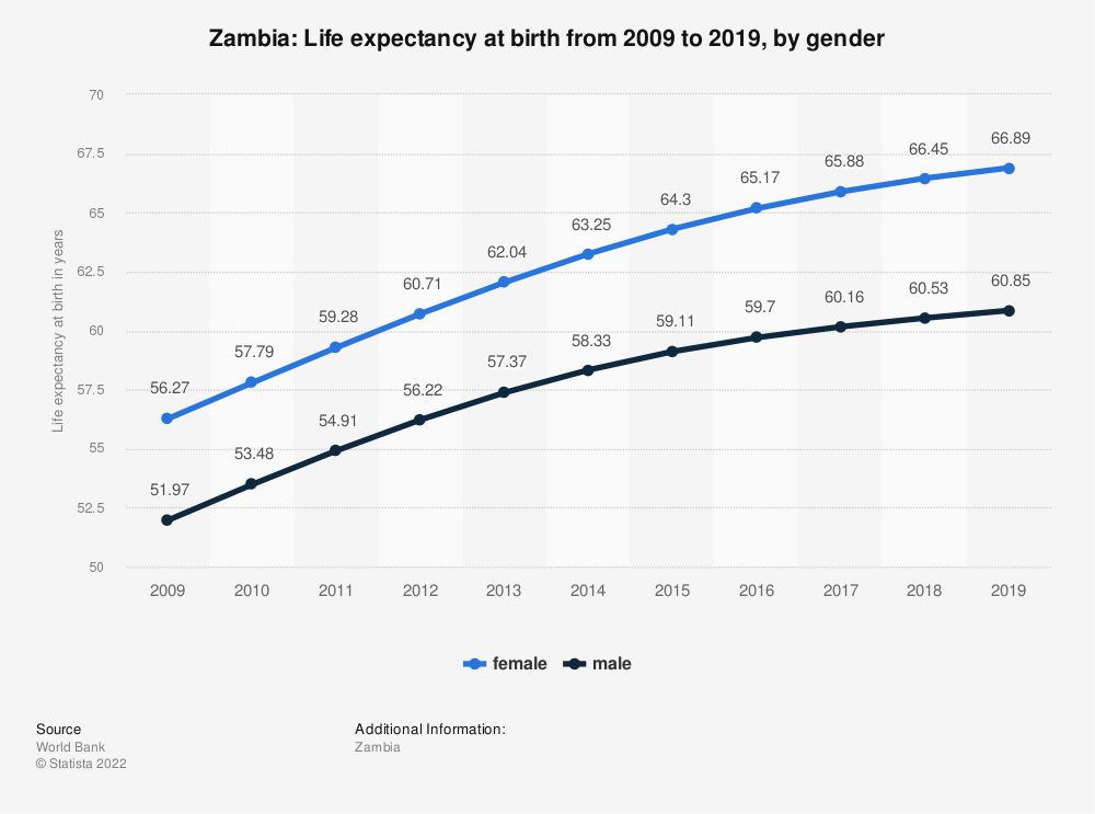Statistic: Zambia: Life expectancy at birth from 2007 to 2017, by gender | Statista