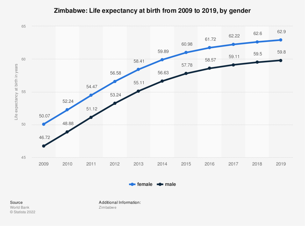 Statistic: Zimbabwe: Life expectancy at birth from 2006 to 2016, by gender | Statista