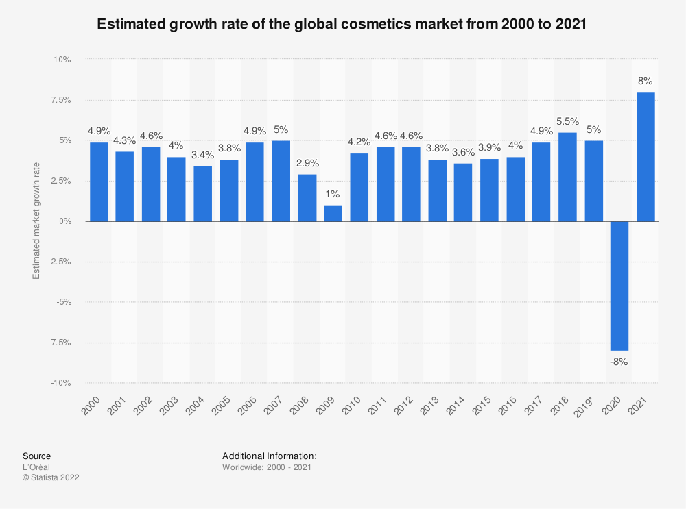 Statistic: Estimated growth rate of the global cosmetics market between 2005 and 2018* | Statista