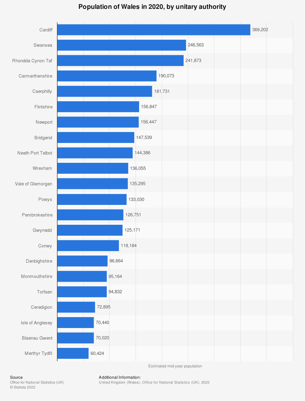 Statistic: Mid year population estimate of Wales in 2018, by unitary authority (in 1,000s)   Statista