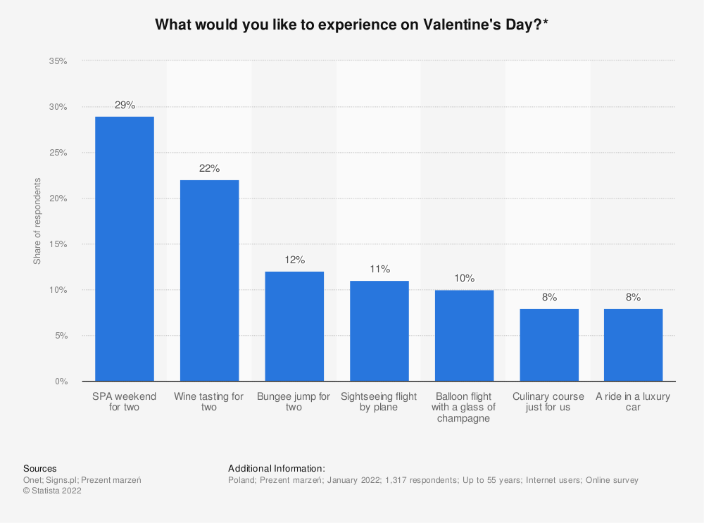 Statistic: What would you like to experience on Valentine's Day?* | Statista