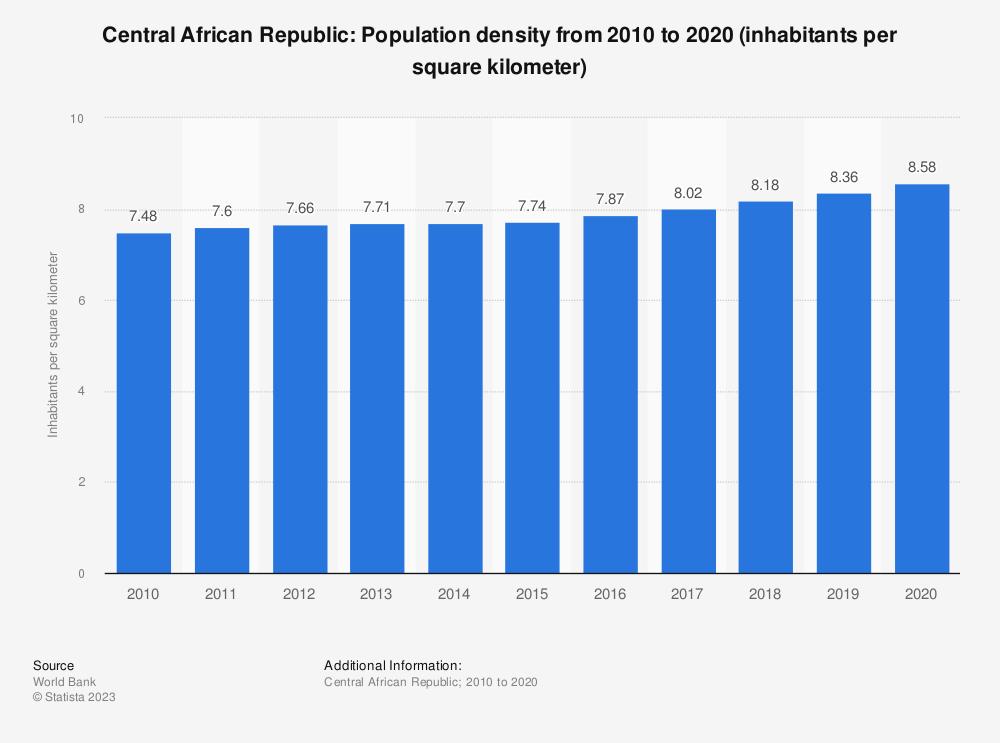 Statistic: Central African Republic: population density from 2007 to 2017 (inhabitants per square kilometer) | Statista