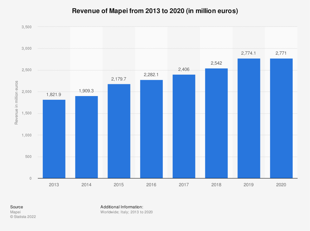 Statistic: Worldwide revenues of the Italian chemical company Mapei from 2013 to 2019 (in million euros) | Statista