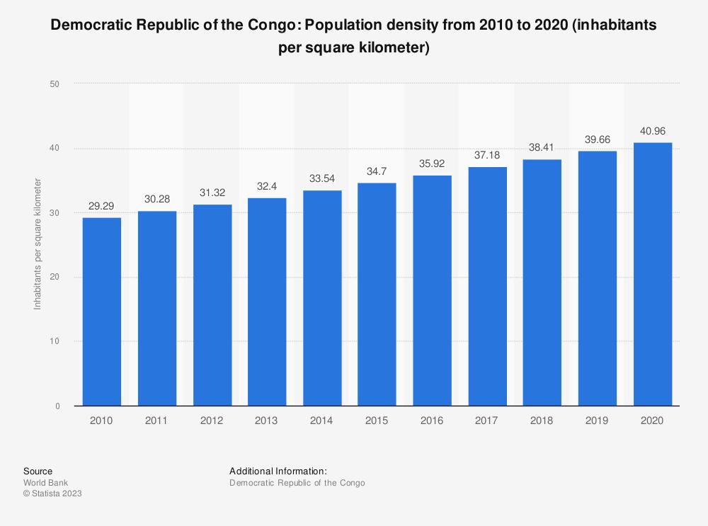 Statistic: Democratic Republic of the Congo: Population density from 2007 to 2017 (inhabitants per square kilometer) | Statista