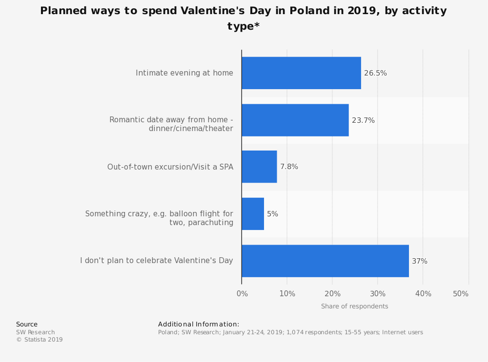 Statistic: Planned ways to spend Valentine's Day in Poland in 2019, by activity type* | Statista