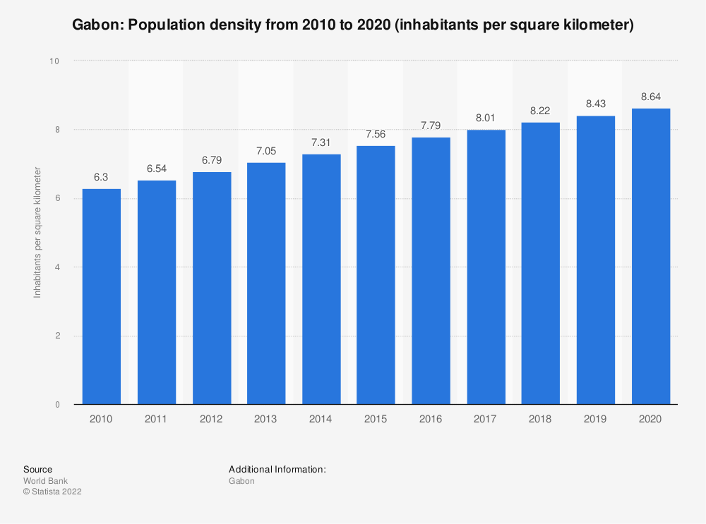 Statistic: Gabon: population density from 2008 to 2018 (inhabitants per square kilometer) | Statista