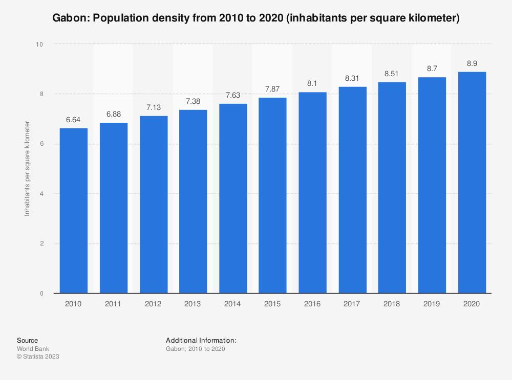 Statistic: Gabon: population density from 2007 to 2017 (inhabitants per square kilometer)   Statista
