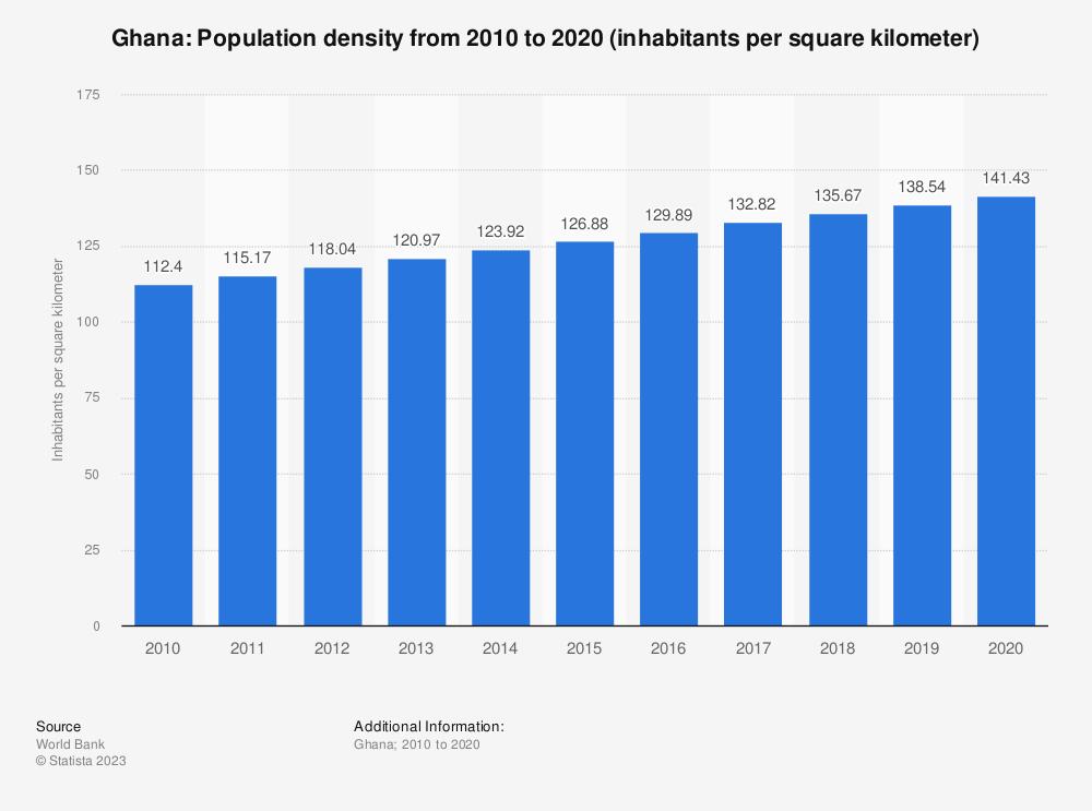 Statistic: Ghana: population density from 2007 to 2017 (inhabitants per square kilometer) | Statista