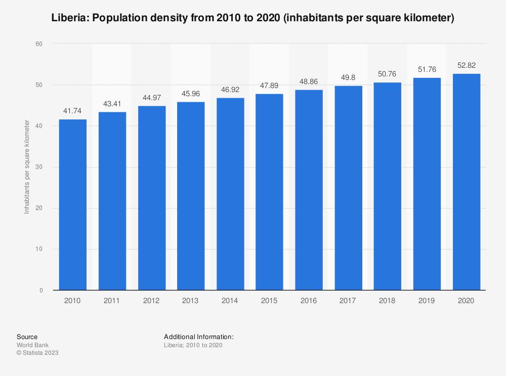 Statistic: Liberia: Population density from 2007 to 2017 (inhabitants per square kilometer) | Statista