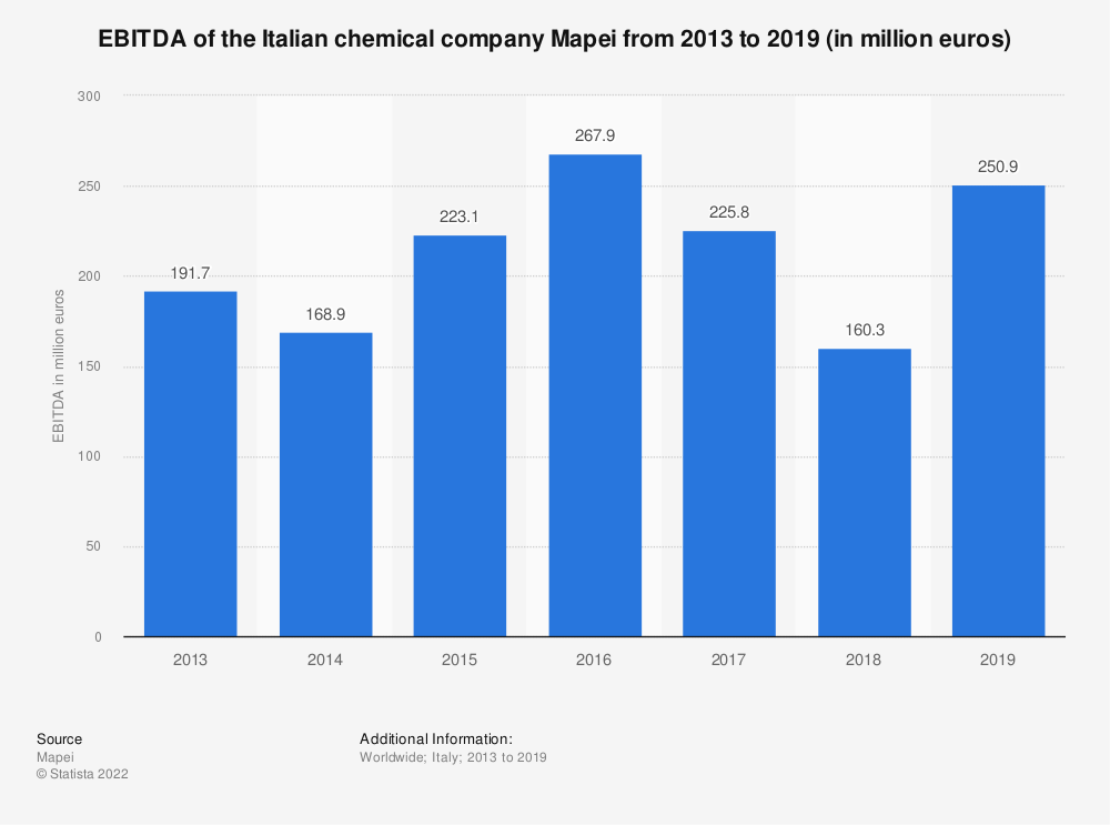 Statistic: Worldwide EBITDA of the Italian chemical company Mapei from 2013 to 2018 (in million euros) | Statista