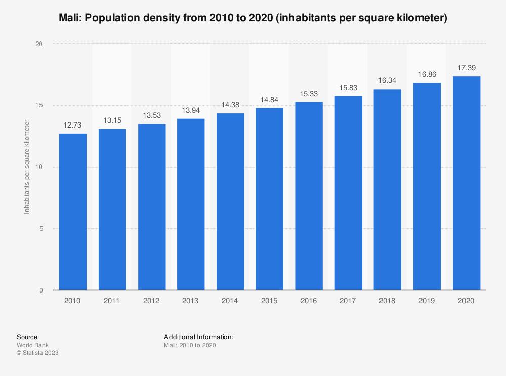 Statistic: Mali: population density from 2008 to 2018 (inhabitants per square kilometer) | Statista